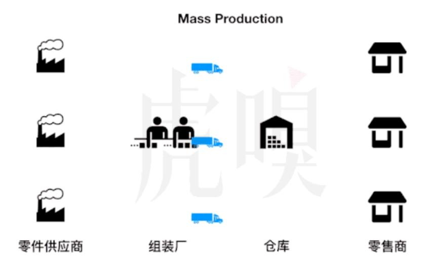 大规模生产制