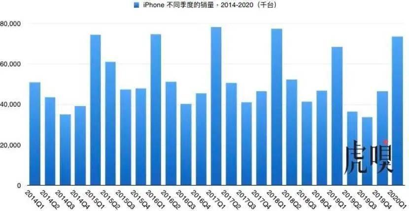 2014-2020 iphone不同季度的销量