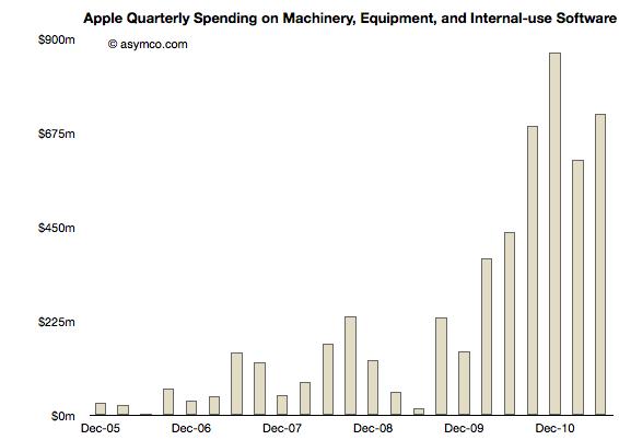 苹果在 2010 年就为供应链投资了数十亿美元