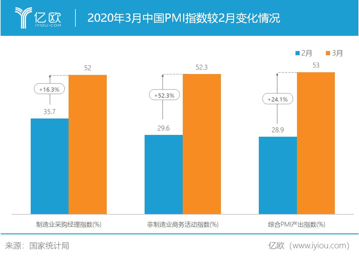 3月PMI指数转折