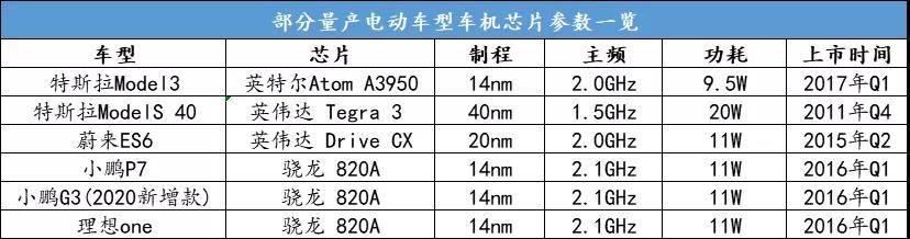 各车型搭载的芯片参数.jpg