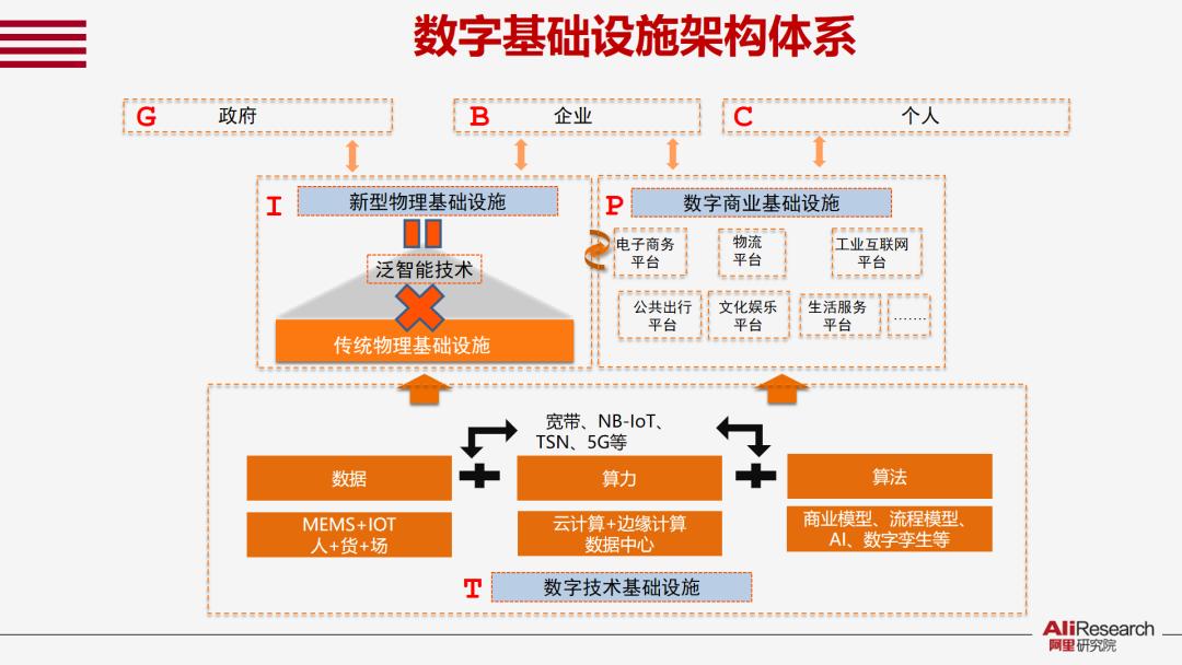 数字基础设施架构体系
