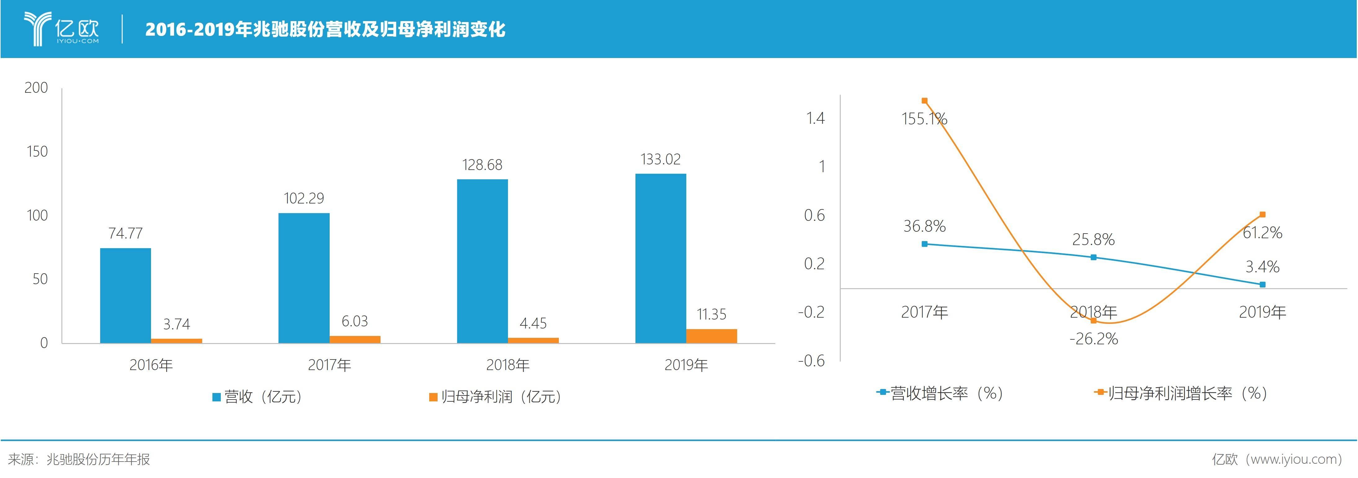 图1:2016-2019年兆驰股份营收及归母净利润变化