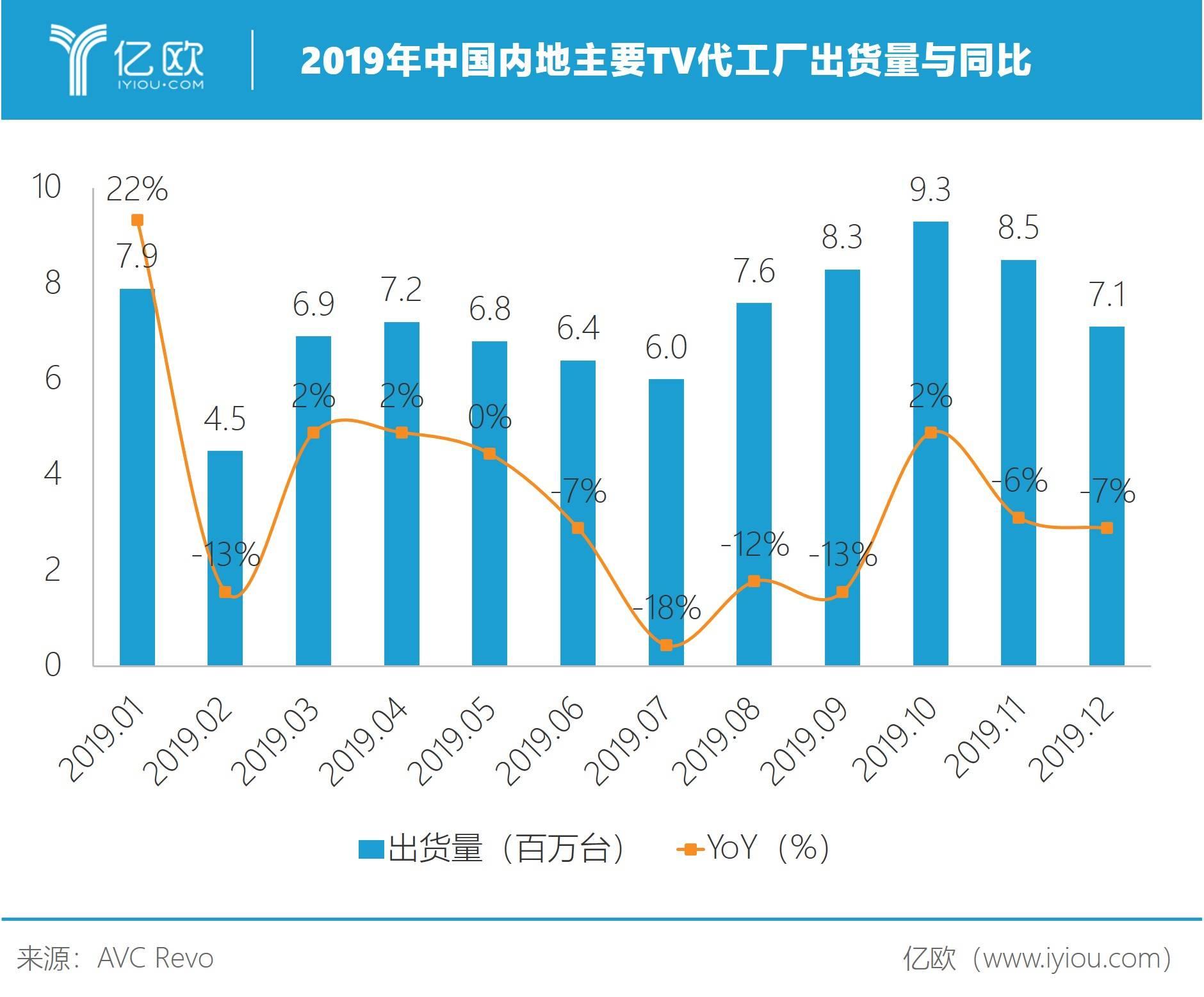 图2:2019年中国内地主要TV代工厂出货量与同比