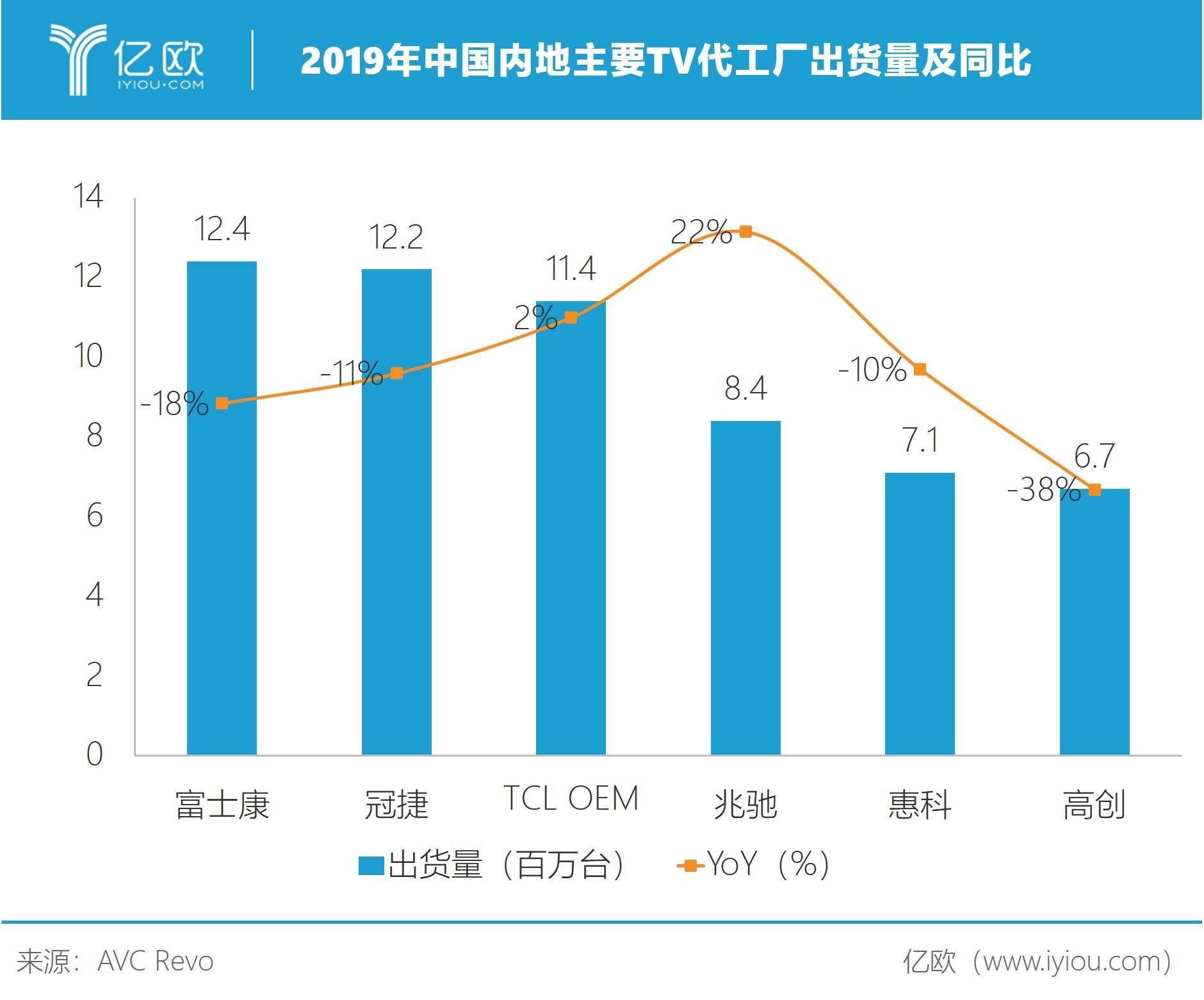 图3:2019年中国内地主要TV代工厂出货量及同比