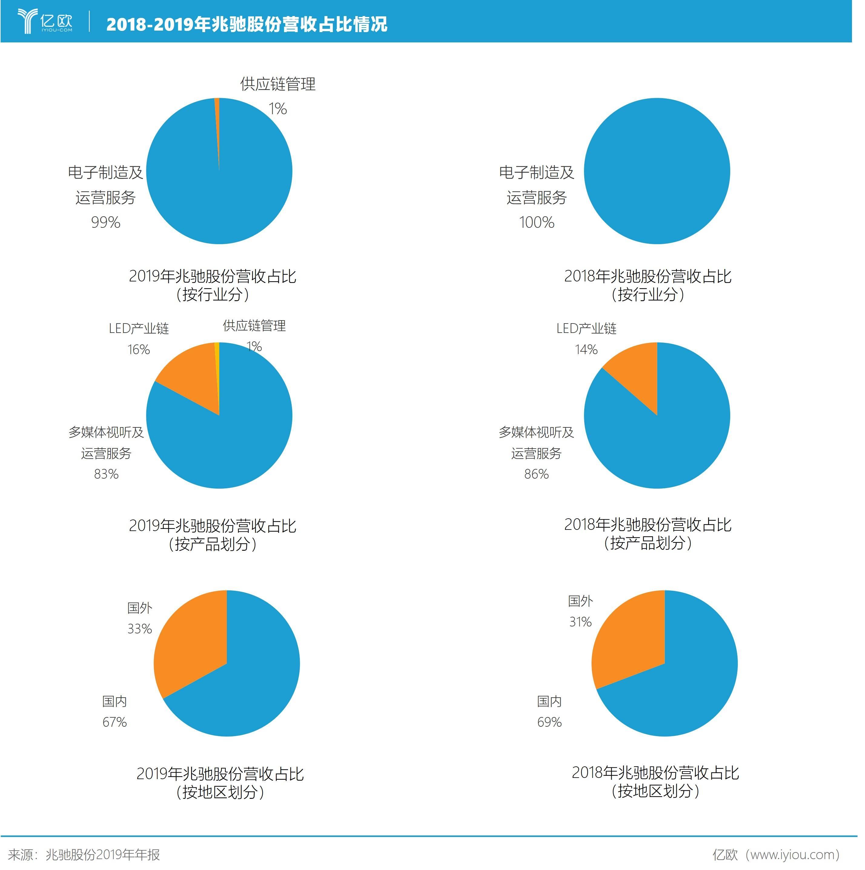 图4:2018-2019年兆驰股份营收占比情况