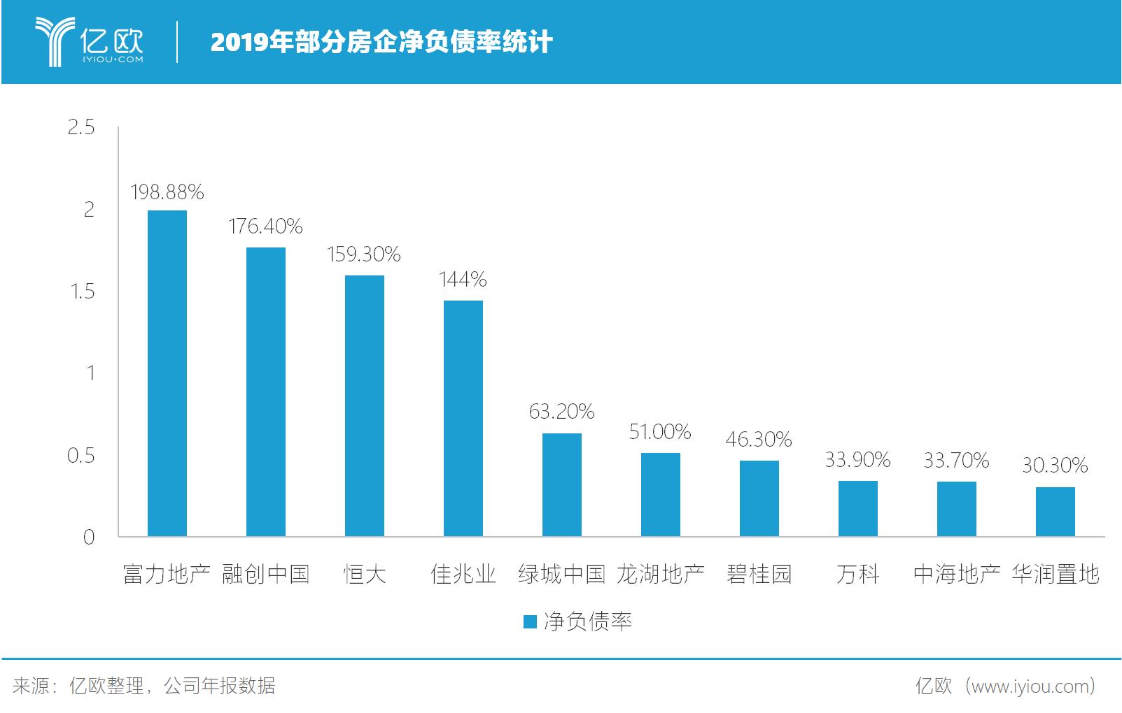 2019年片面房企净欠债率统计.png