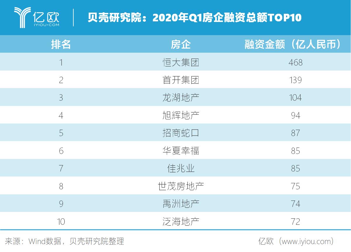 贝壳钻研院:2020年Q1房企融资总额TOP10.png