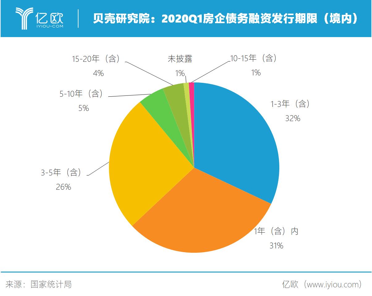 贝壳钻研院:2020Q1房企债务融资发走期限(境内).png