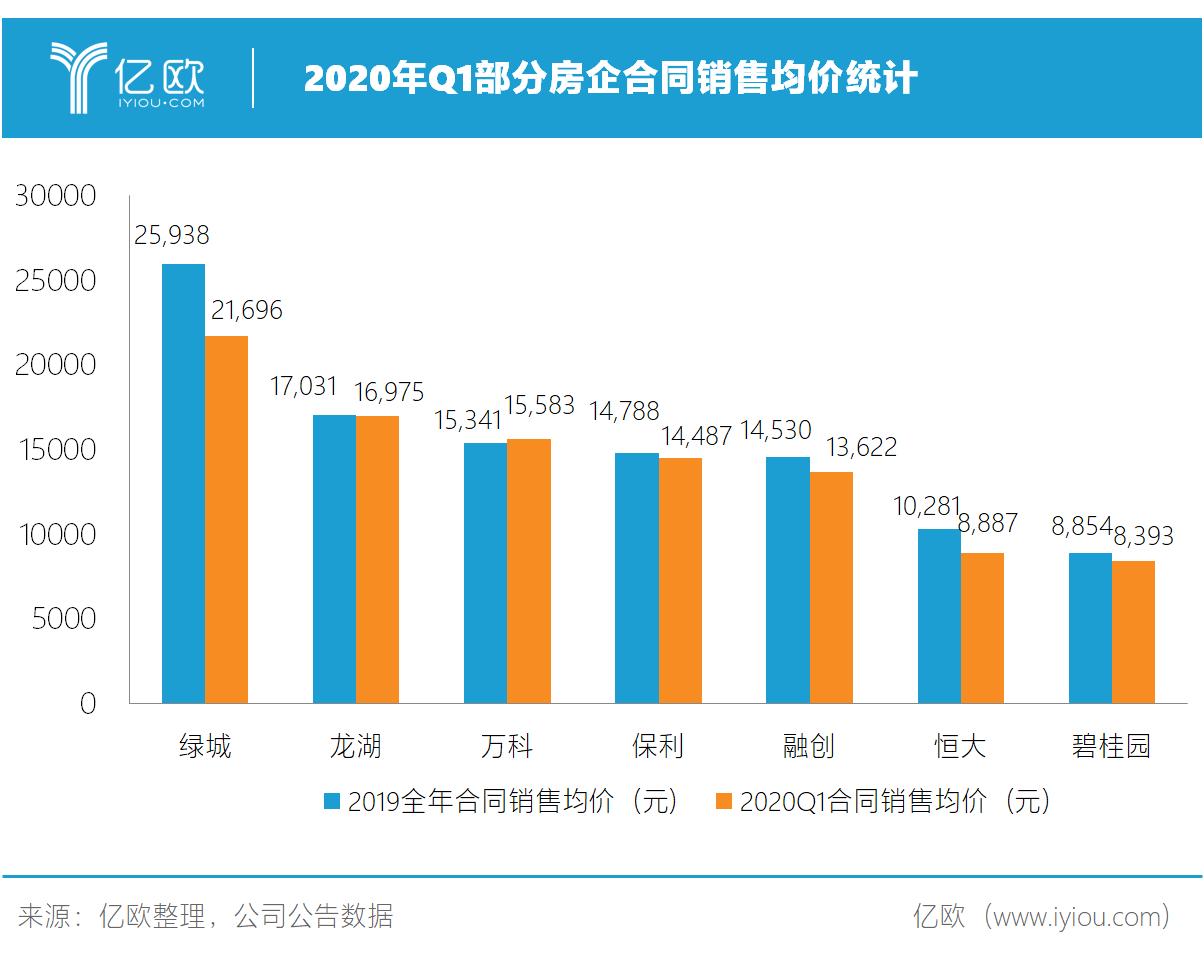 2020年Q1片面房企相符同出售均价统计.png