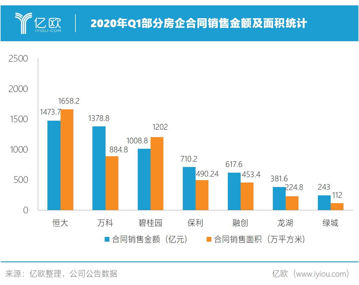2020年Q1片面房企相符同出售金额及面积统计.png