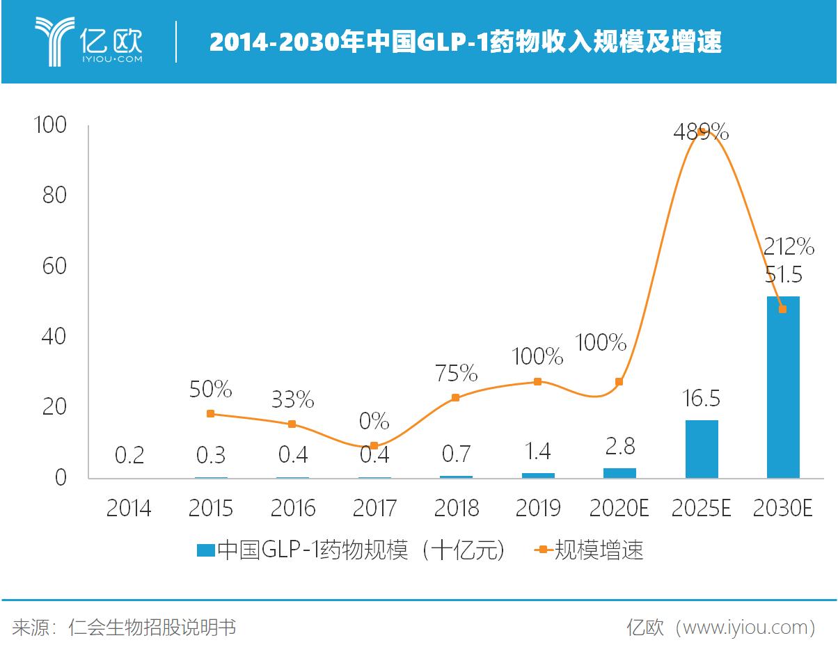 中国GLP-1药物收入周围及添速.png