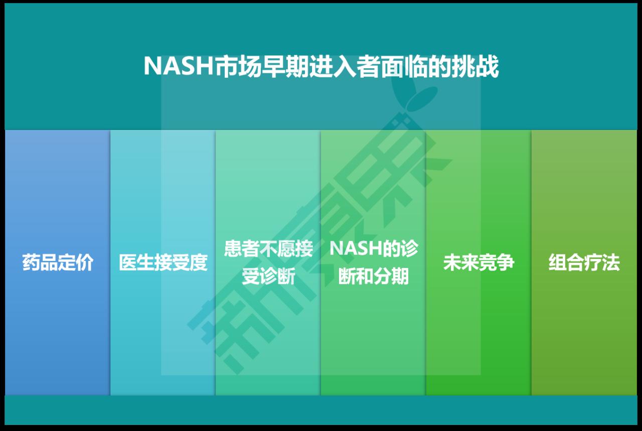 NASH市场早期进入者面临的挑衅