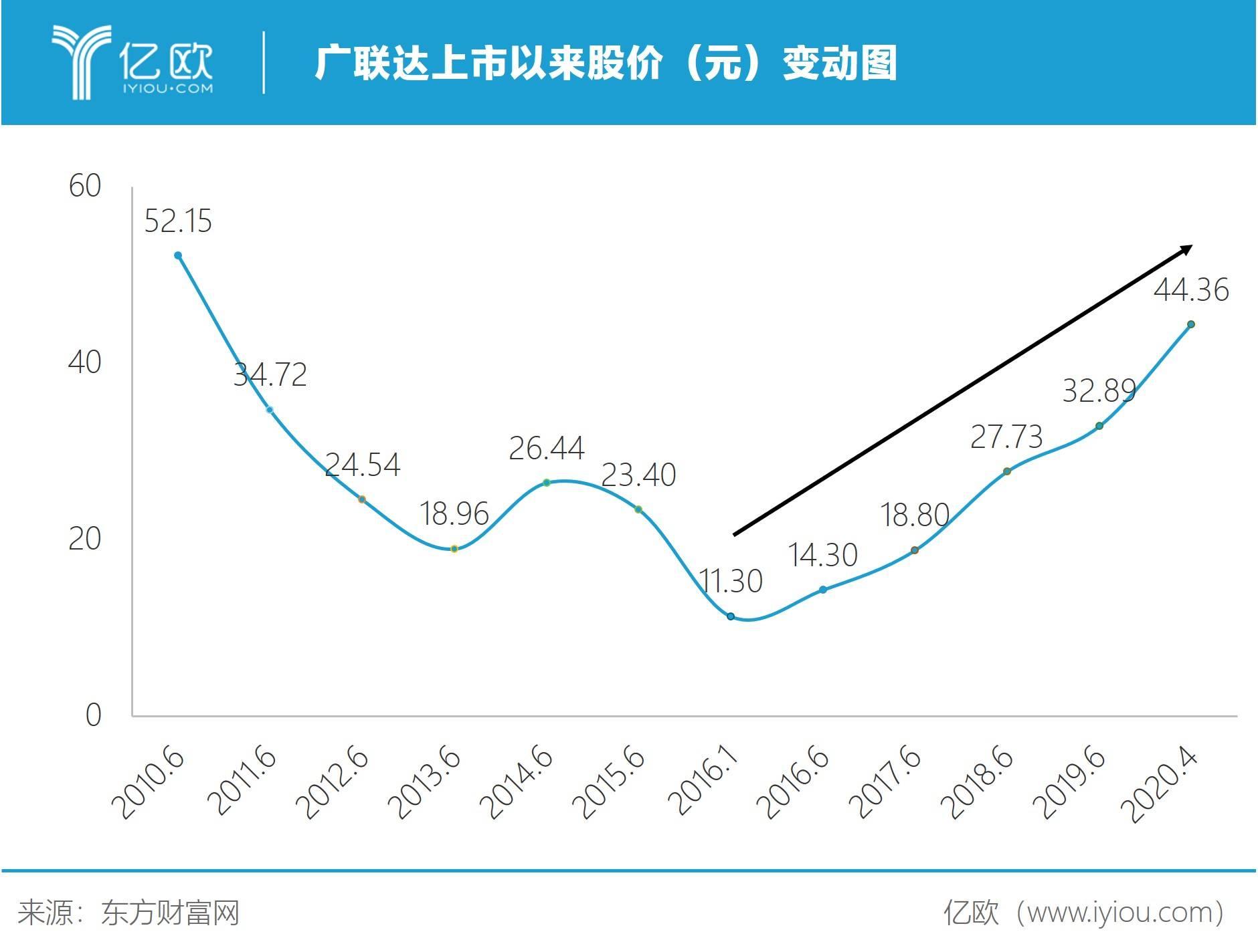 广联达上市以来股价(元)转折图