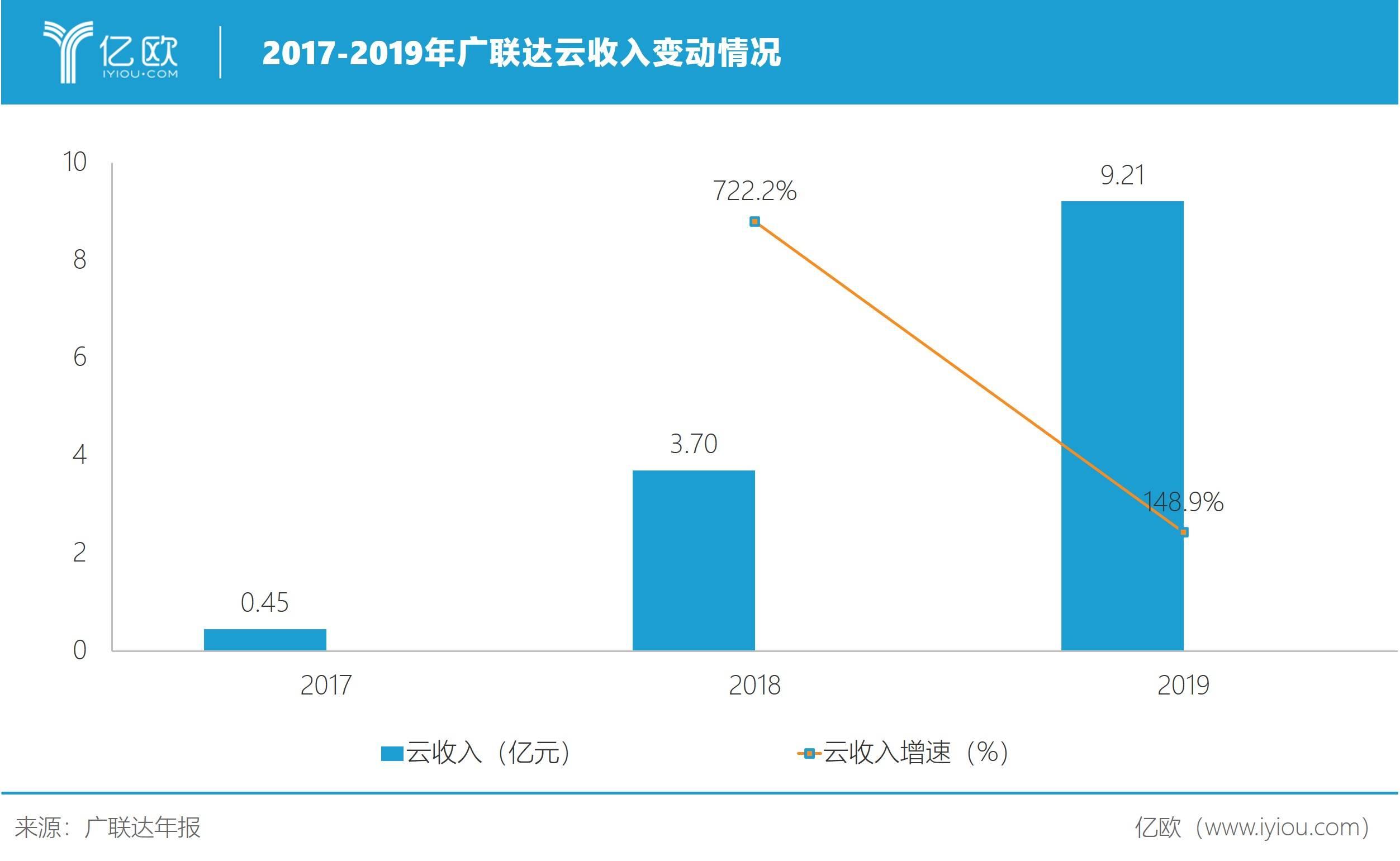 2017-2019年广联达云收好转折情况