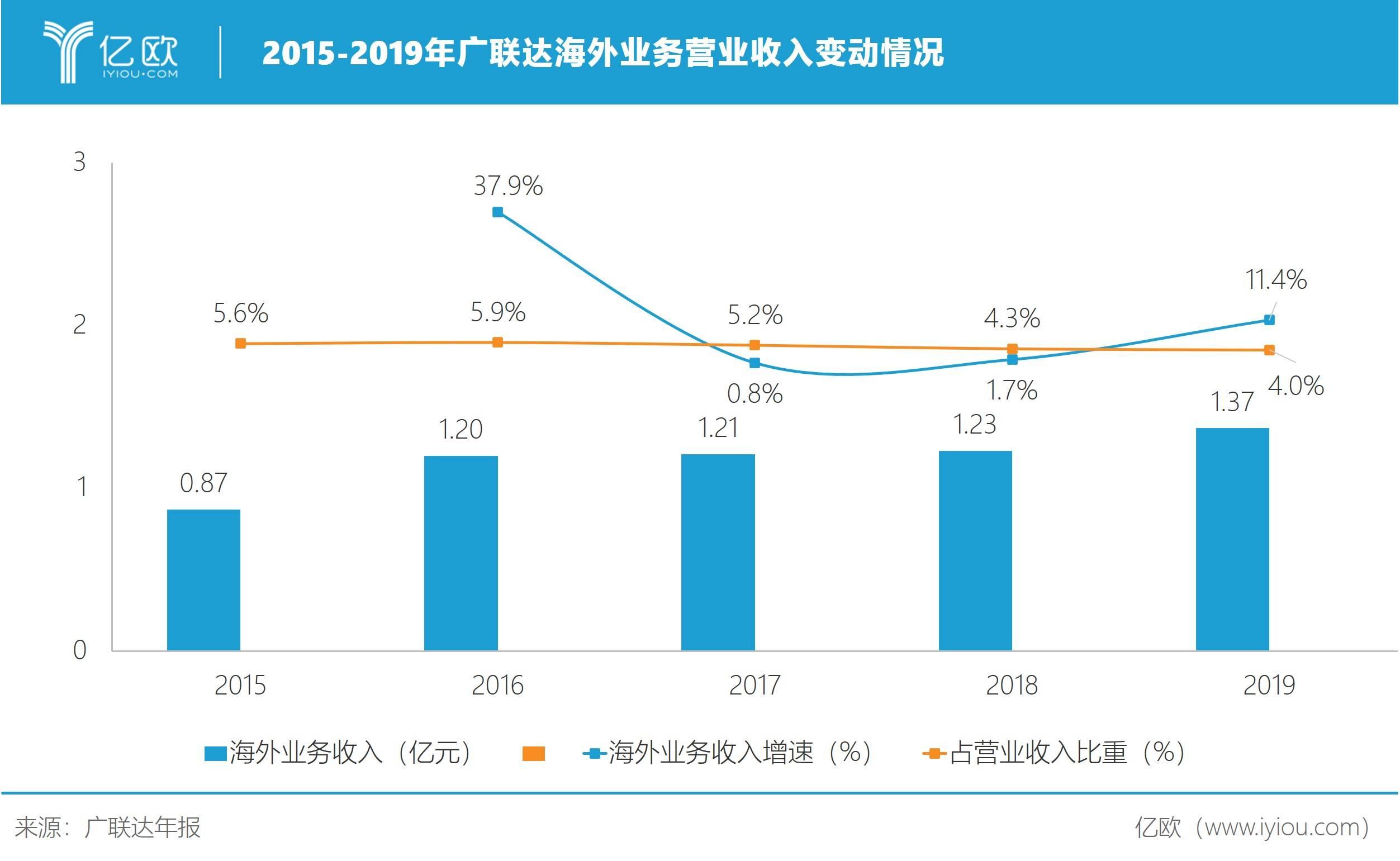 2015-2019年广联达海外业务买卖收好转折情况