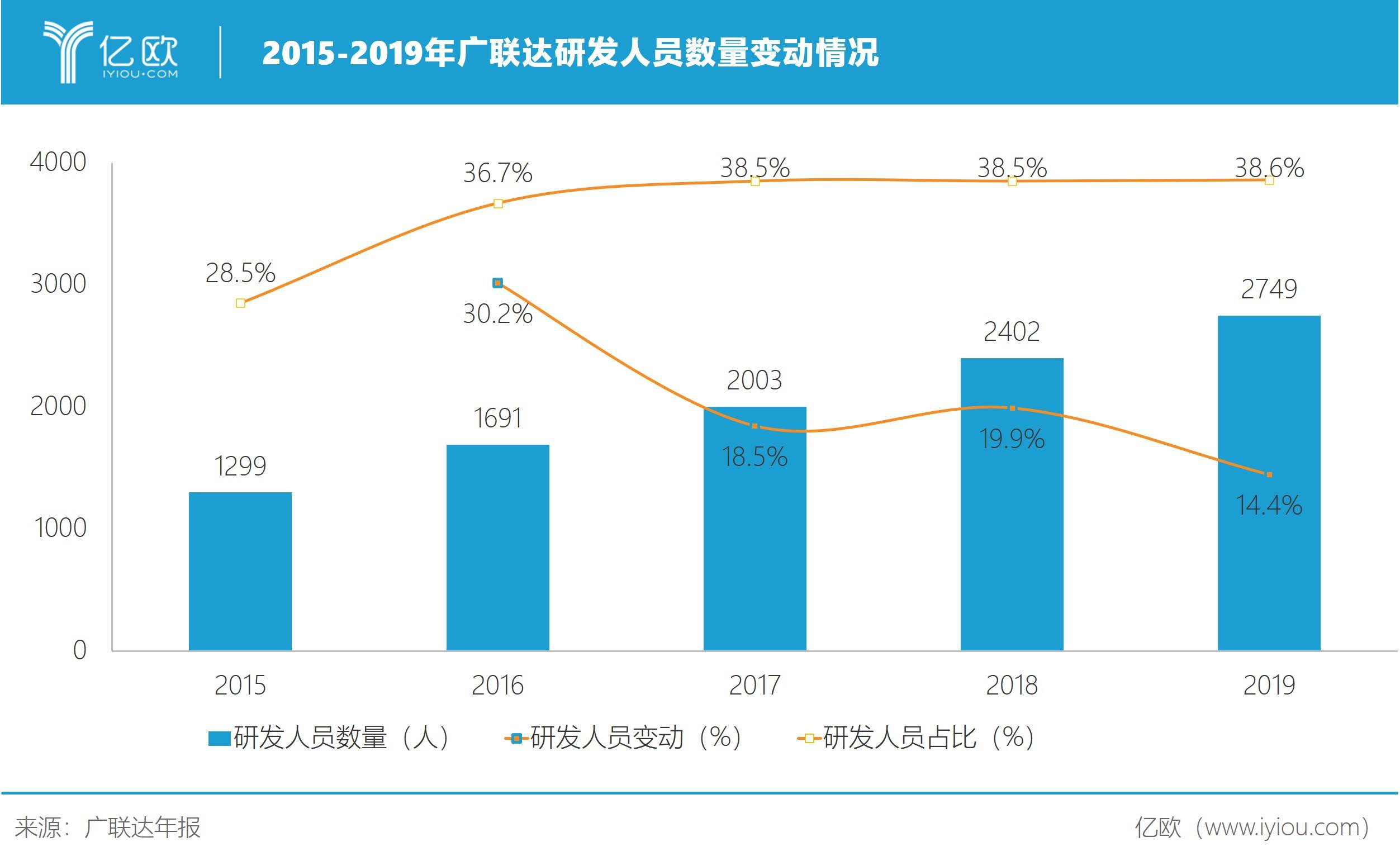 2015-2019年广联达研发人员数目转折情况