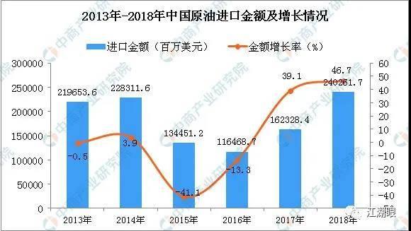 2013-2018年中国原油进口金额及添长情况