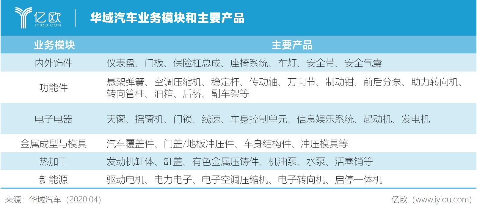 华域汽车业务模块和主要产品