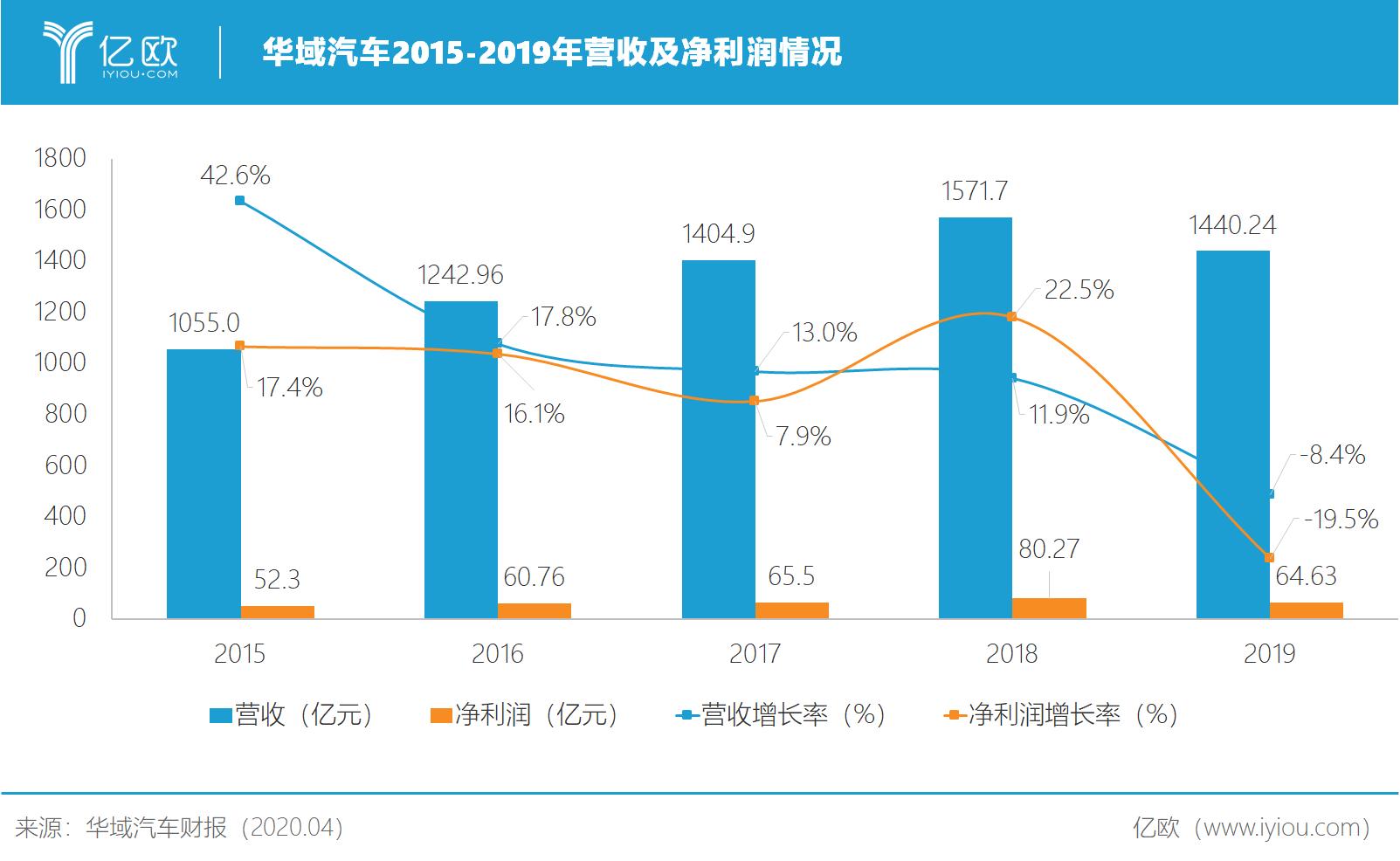 华域汽车2015-2019年营收及净利润情况