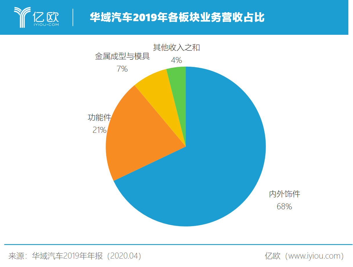 华域汽车2019年各板块业务营收占比