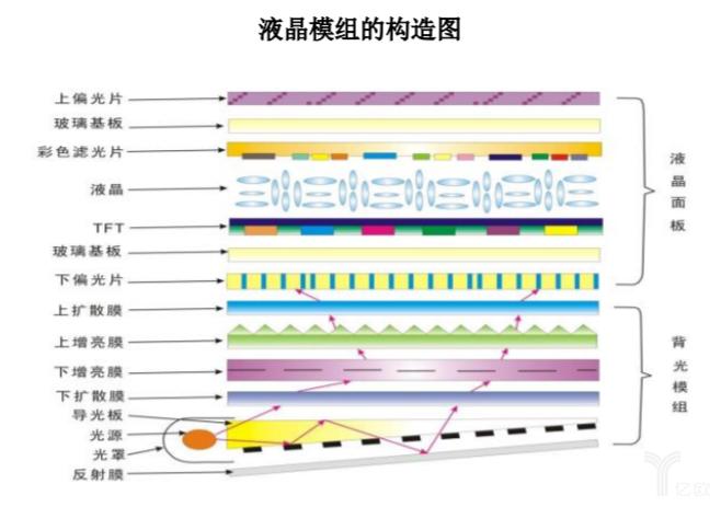液晶模组结构