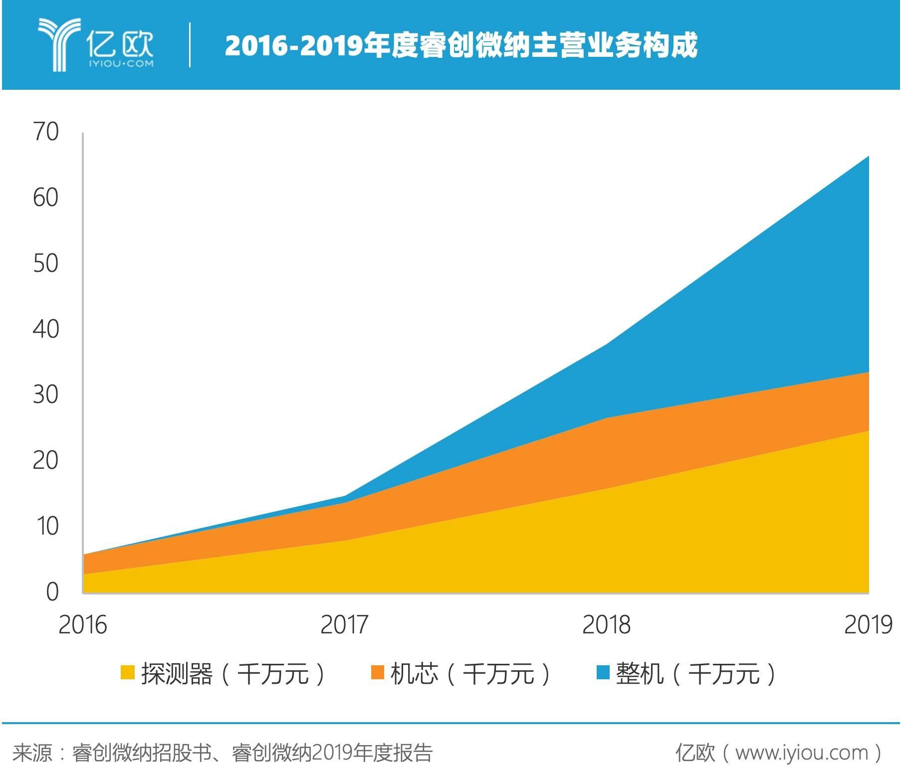 2016-2019年度睿创微纳主营业务构成.jpeg