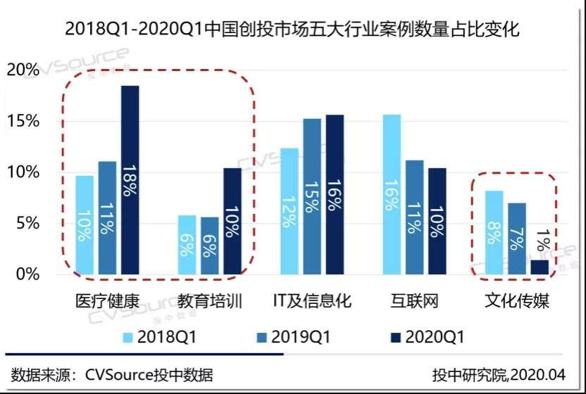 2018Q1-2020Q1中国创投市场五大行业案例数量占比变化
