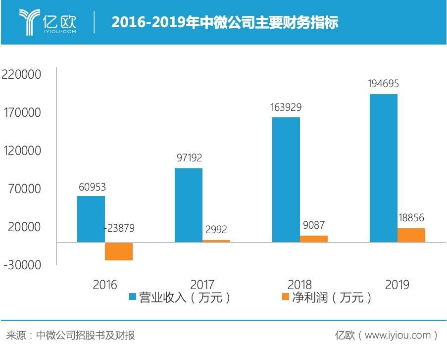 2016-2019年中微公司主要财务指标