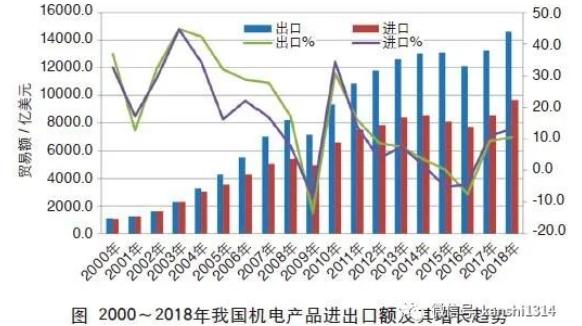 2000-2018年吾国机电产品进口额及添长趋势
