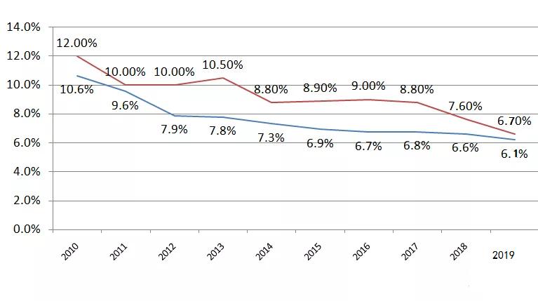 深圳GDP增速与全国GDP增速