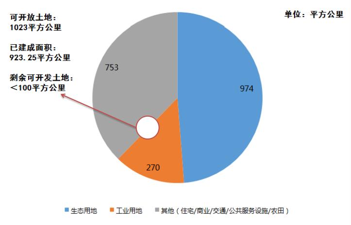 深圳的土地规划