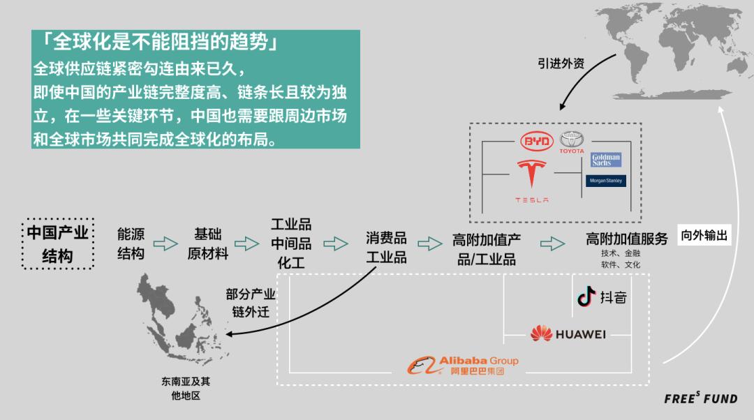 李豐︰一張(zhang)圖看懂全(quan)球化 or 逆全(quan)球化