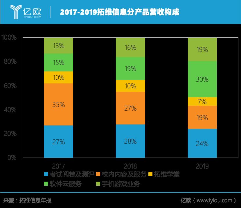 2017-2019拓维信息分产品营收构成.png