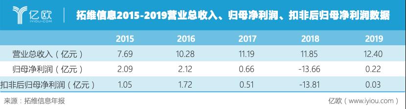拓维信息2015-2019营业总收入、归母净利润、扣非后归母净利润数据.png