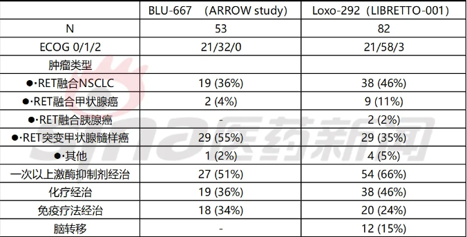 BLU-667和LOXO-292 的I/II期试验基线对比.png