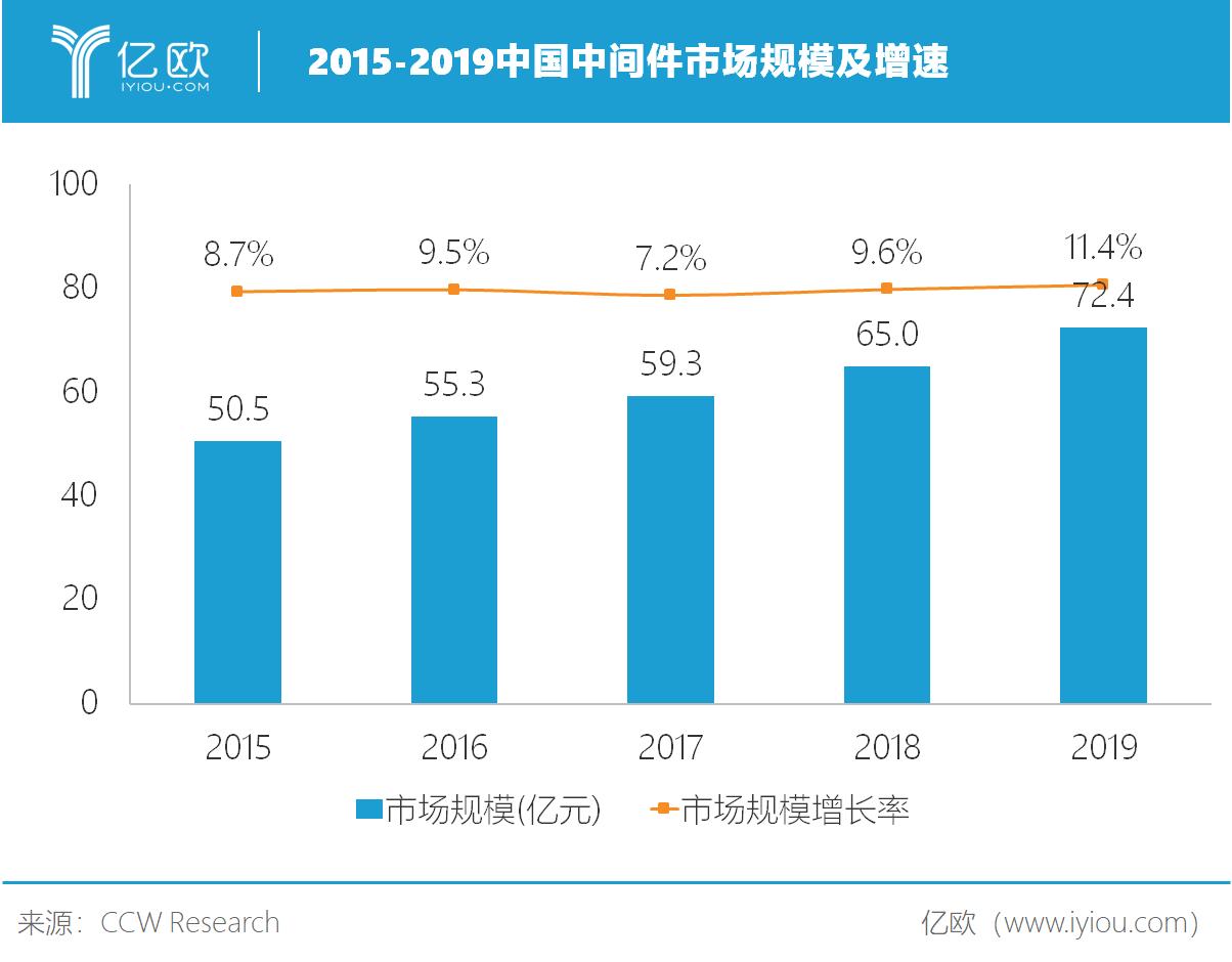 2015-2019中间件市场规模.png
