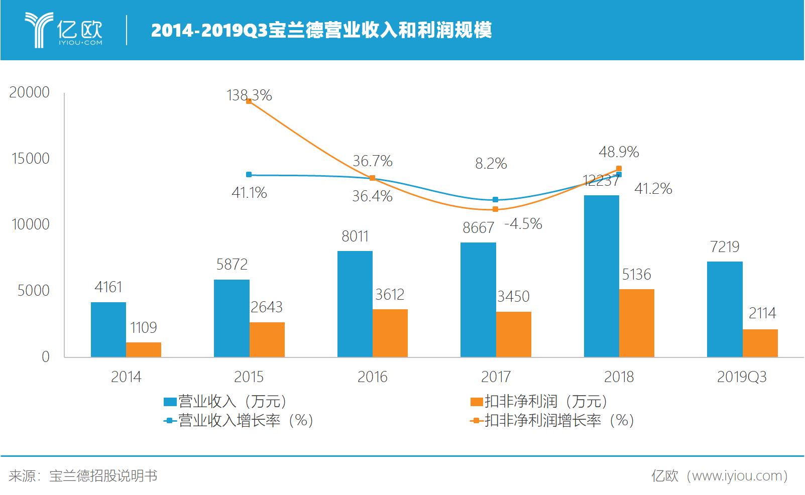 2014-2019Q3宝兰德营业收入和利润.png
