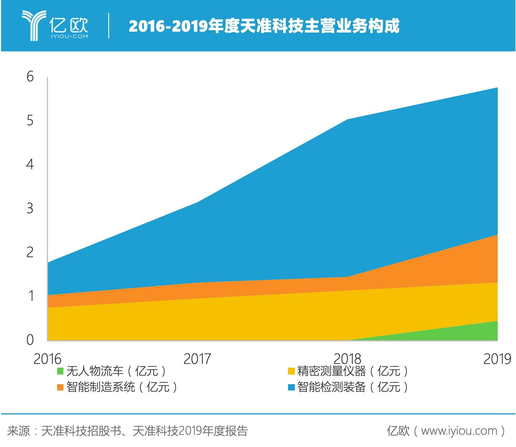 """汽車收入增幅超200%,天準(zhun)科技3C行xing)低食huai)有哪些""""王牌""""?"""