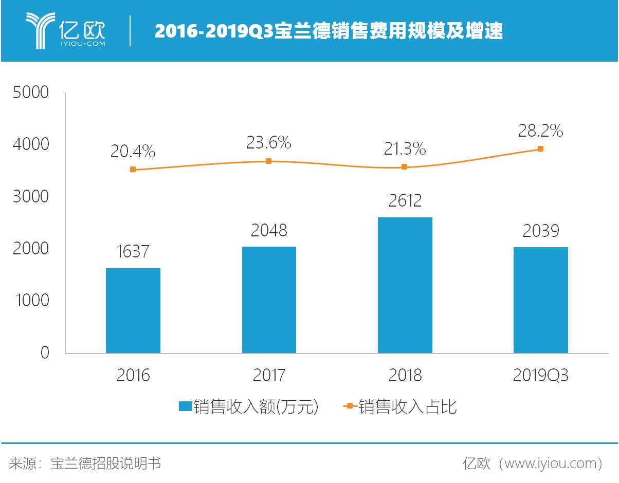 2016-2019Q3宝兰德销售费用规模及增速.png