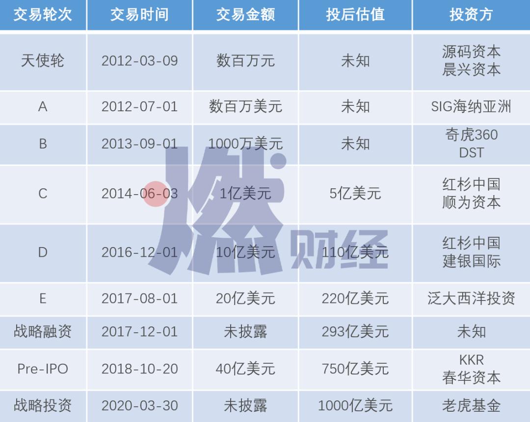 字節(jie)跳動瘋狂擴(kuo)張(zhang)︰IPO前的(de)最後一戰