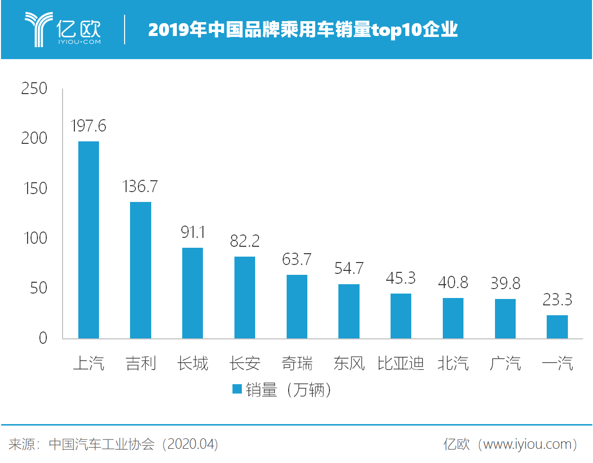 2019年中国品牌乘用车销量top10企业