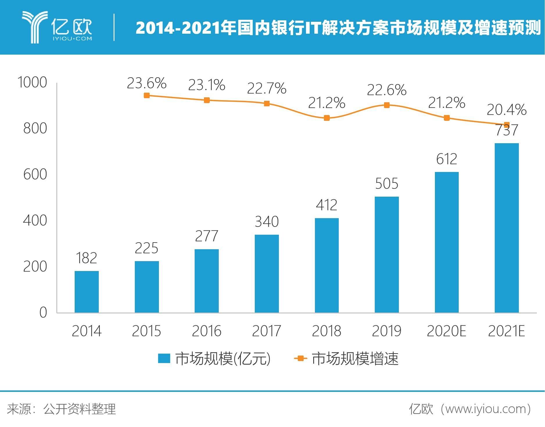 2014-2021年国内银走IT解决方案市场周围及添速展望
