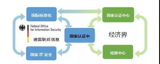 图5:德国信息安全标准认证体系的参与方.jpg