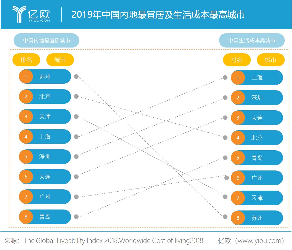 2019年中国内地最宜居城市