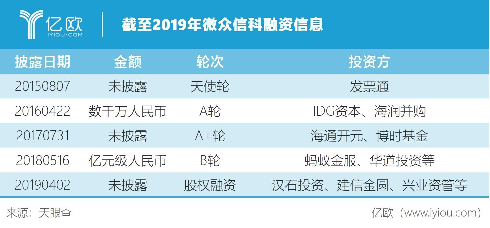 截至2019年微众信科融资信息