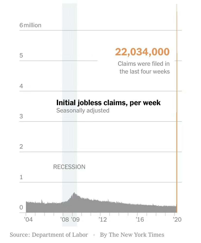 美国过去四周失业人数