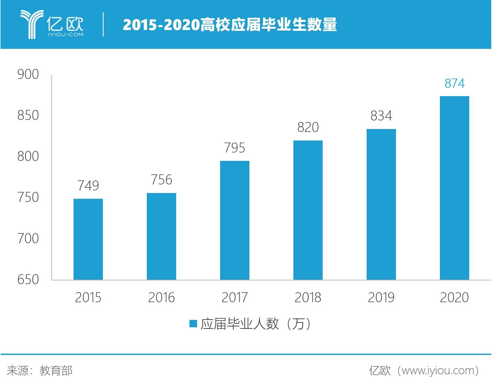 2015-2020高校应届毕业生数量