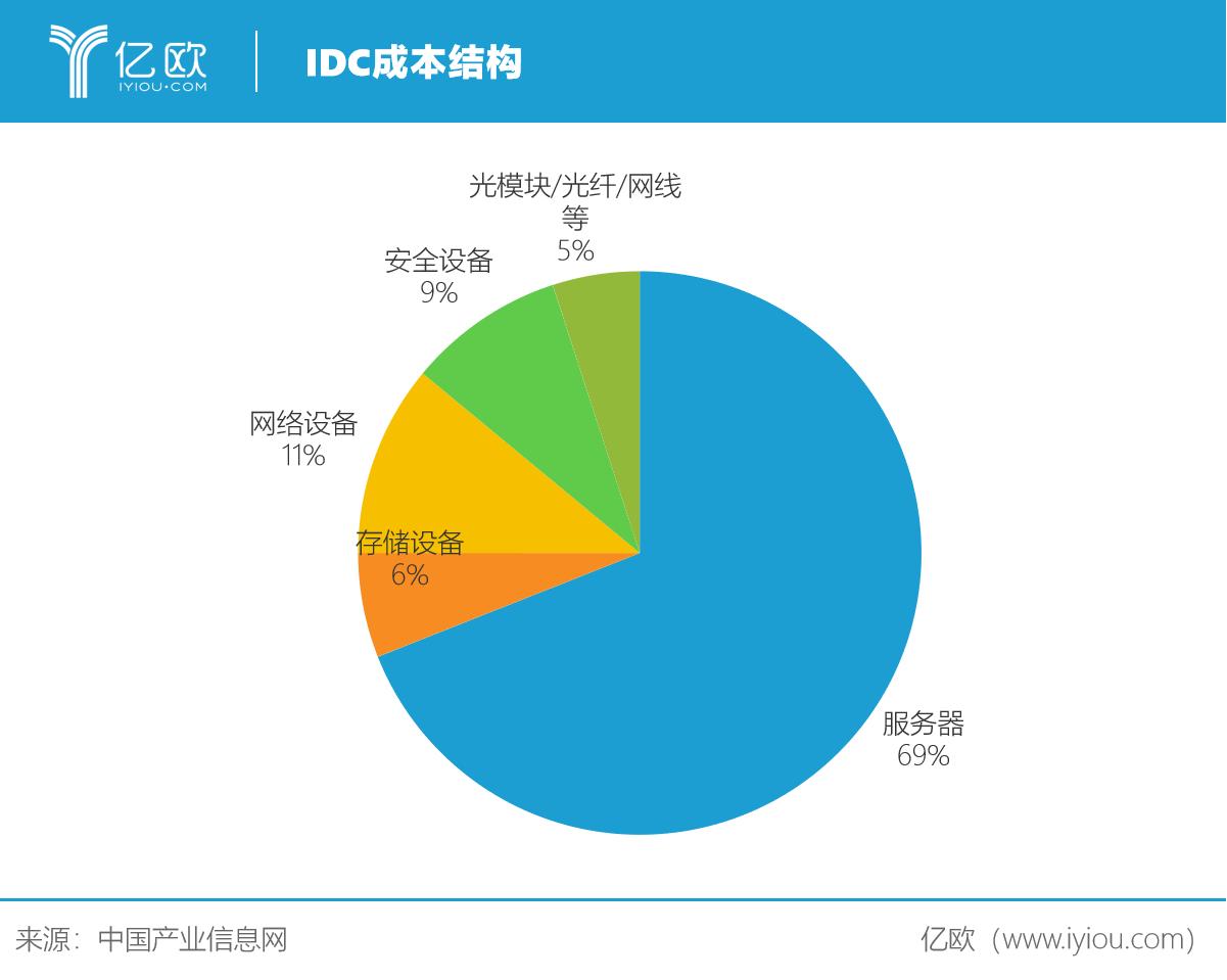 IDC成本结构.png