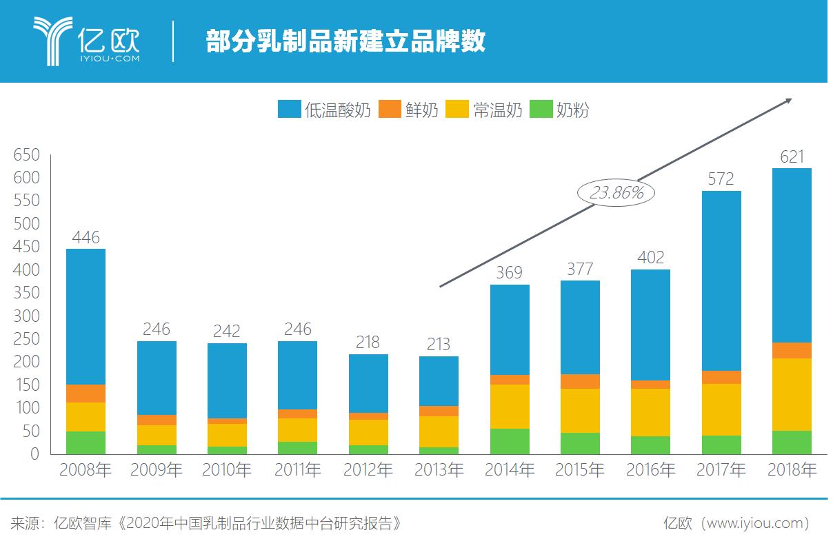 亿欧智库:部分乳制品新建立品牌数